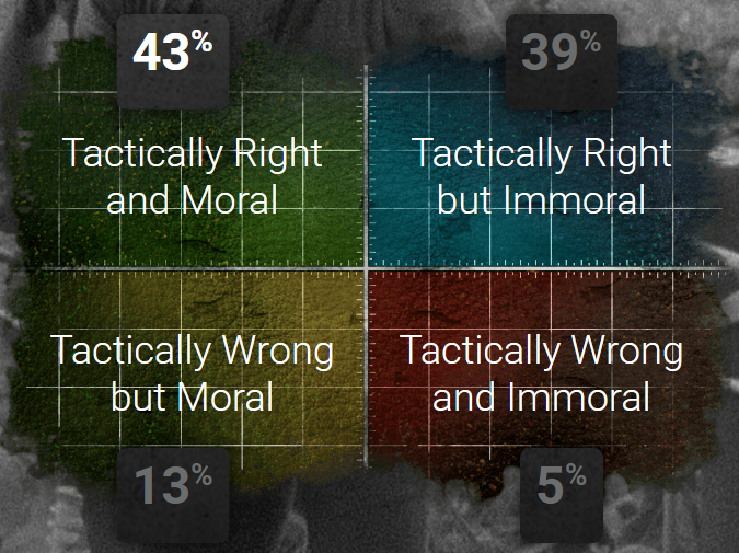 tactical-morality-matrix